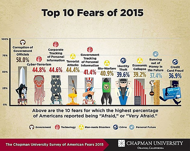 Chapman University Survey of American Fears
