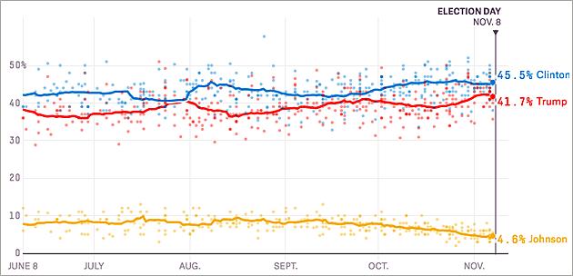 538 average Clinton Trump Nov 7