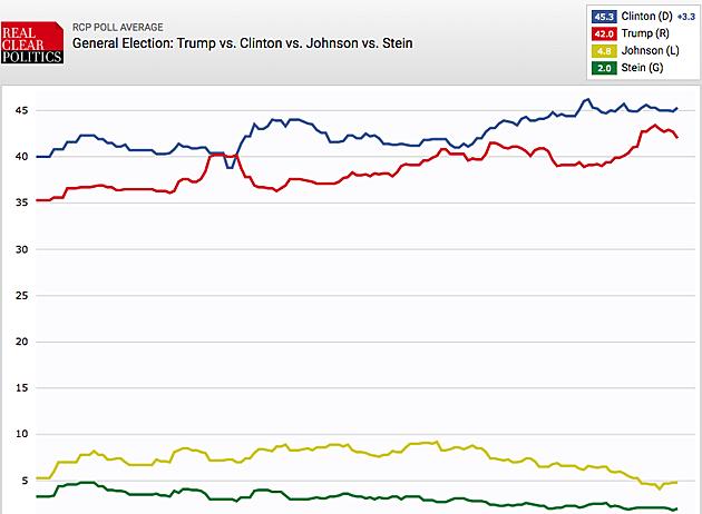 RCP average Clinton vs Trump Nov 7